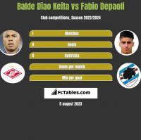 Balde Diao Keita vs Fabio Depaoli h2h player stats