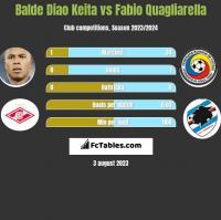 Balde Diao Keita vs Fabio Quagliarella h2h player stats