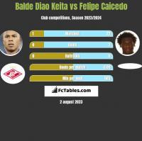Balde Diao Keita vs Felipe Caicedo h2h player stats