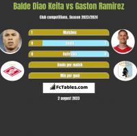 Balde Diao Keita vs Gaston Ramirez h2h player stats