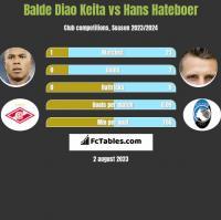 Balde Diao Keita vs Hans Hateboer h2h player stats