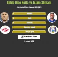 Balde Diao Keita vs Islam Slimani h2h player stats
