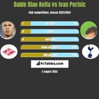 Balde Diao Keita vs Ivan Perisic h2h player stats