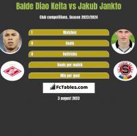 Balde Diao Keita vs Jakub Jankto h2h player stats