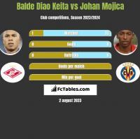 Balde Diao Keita vs Johan Mojica h2h player stats