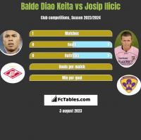 Balde Diao Keita vs Josip Ilicic h2h player stats