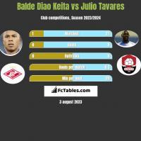 Balde Diao Keita vs Julio Tavares h2h player stats