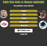 Balde Diao Keita vs Manolo Gabbiadini h2h player stats