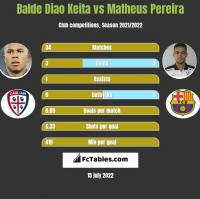 Balde Diao Keita vs Matheus Pereira h2h player stats