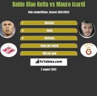 Balde Diao Keita vs Mauro Icardi h2h player stats