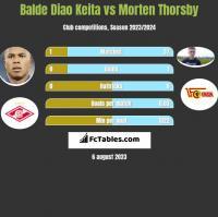 Balde Diao Keita vs Morten Thorsby h2h player stats