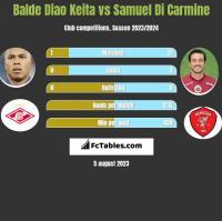 Balde Diao Keita vs Samuel Di Carmine h2h player stats