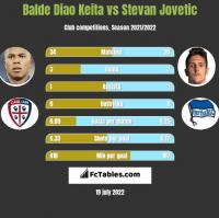 Balde Diao Keita vs Stevan Jovetić h2h player stats