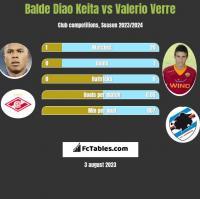 Balde Diao Keita vs Valerio Verre h2h player stats
