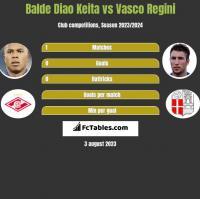 Balde Diao Keita vs Vasco Regini h2h player stats