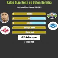 Balde Diao Keita vs Veton Berisha h2h player stats