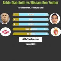 Balde Diao Keita vs Wissam Ben Yedder h2h player stats