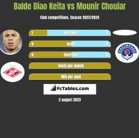 Balde Diao Keita vs Mounir Chouiar h2h player stats