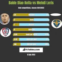 Balde Diao Keita vs Mehdi Leris h2h player stats