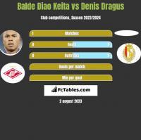Balde Diao Keita vs Denis Dragus h2h player stats