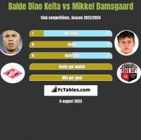 Balde Diao Keita vs Mikkel Damsgaard h2h player stats