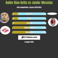 Balde Diao Keita vs Junior Messias h2h player stats