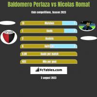 Baldomero Perlaza vs Nicolas Romat h2h player stats