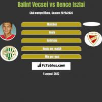 Balint Vecsei vs Bence Iszlai h2h player stats