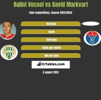 Balint Vecsei vs David Markvart h2h player stats