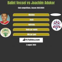 Balint Vecsei vs Joachim Adukor h2h player stats