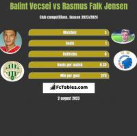 Balint Vecsei vs Rasmus Falk Jensen h2h player stats