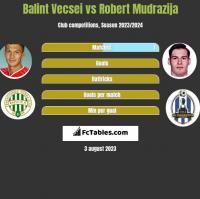 Balint Vecsei vs Robert Mudrazija h2h player stats