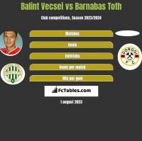 Balint Vecsei vs Barnabas Toth h2h player stats
