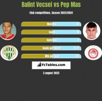 Balint Vecsei vs Pep Mas h2h player stats