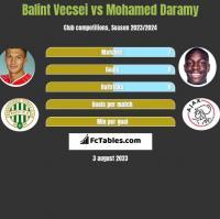 Balint Vecsei vs Mohamed Daramy h2h player stats