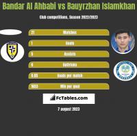 Bandar Al Ahbabi vs Bauyrzhan Islamkhan h2h player stats