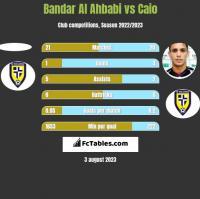 Bandar Al Ahbabi vs Caio h2h player stats