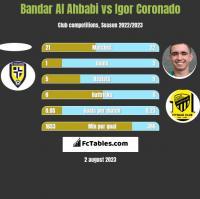 Bandar Al Ahbabi vs Igor Coronado h2h player stats
