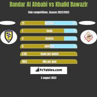 Bandar Al Ahbabi vs Khalid Bawazir h2h player stats