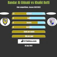 Bandar Al Ahbabi vs Khalid Butti h2h player stats