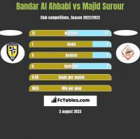 Bandar Al Ahbabi vs Majid Surour h2h player stats