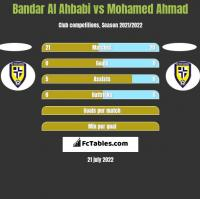 Bandar Al Ahbabi vs Mohamed Ahmad h2h player stats
