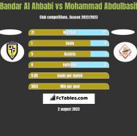 Bandar Al Ahbabi vs Mohammad Abdulbasit h2h player stats