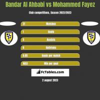 Bandar Al Ahbabi vs Mohammed Fayez h2h player stats