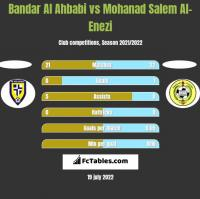 Bandar Al Ahbabi vs Mohanad Salem Al-Enezi h2h player stats