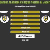Bandar Al Ahbabi vs Rayan Yaslam Al Jaberi h2h player stats