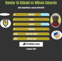 Bandar Al Ahbabi vs Wilson Eduardo h2h player stats