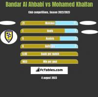 Bandar Al Ahbabi vs Mohamed Khalfan h2h player stats
