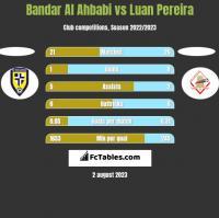 Bandar Al Ahbabi vs Luan Pereira h2h player stats