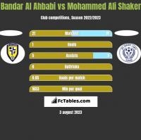 Bandar Al Ahbabi vs Mohammed Ali Shaker h2h player stats
